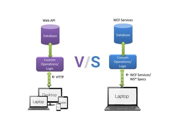 تفاوت بین api و وب سرویس